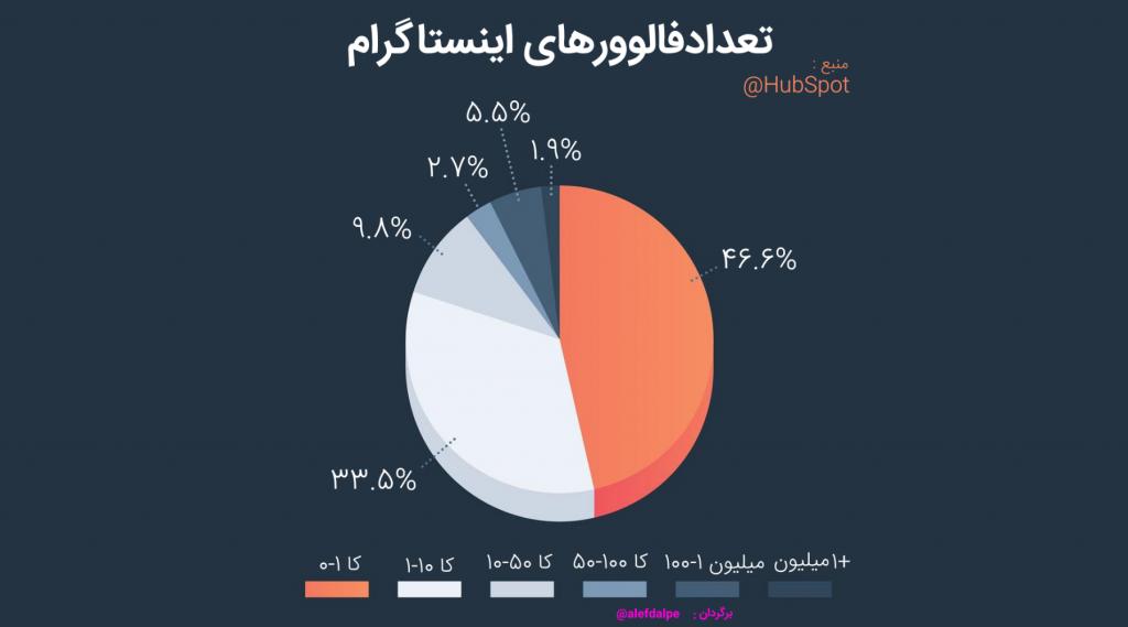 میزان پراکندی فالوورهای اینستاگرام نسبت به اکانت ها